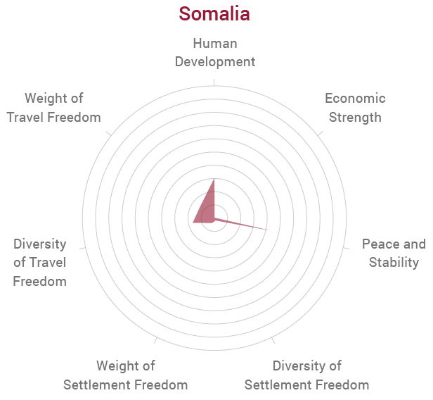 Methodology Somalia Radar